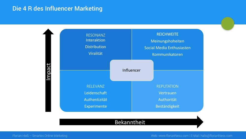 4r-des-influencer-marketing