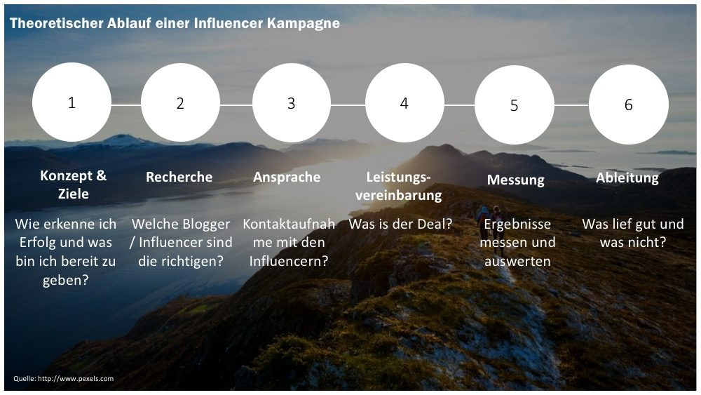 ablauf-influencer-marketing-kampagne