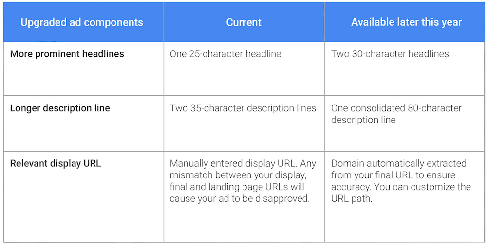 google-adwords-aenderungen